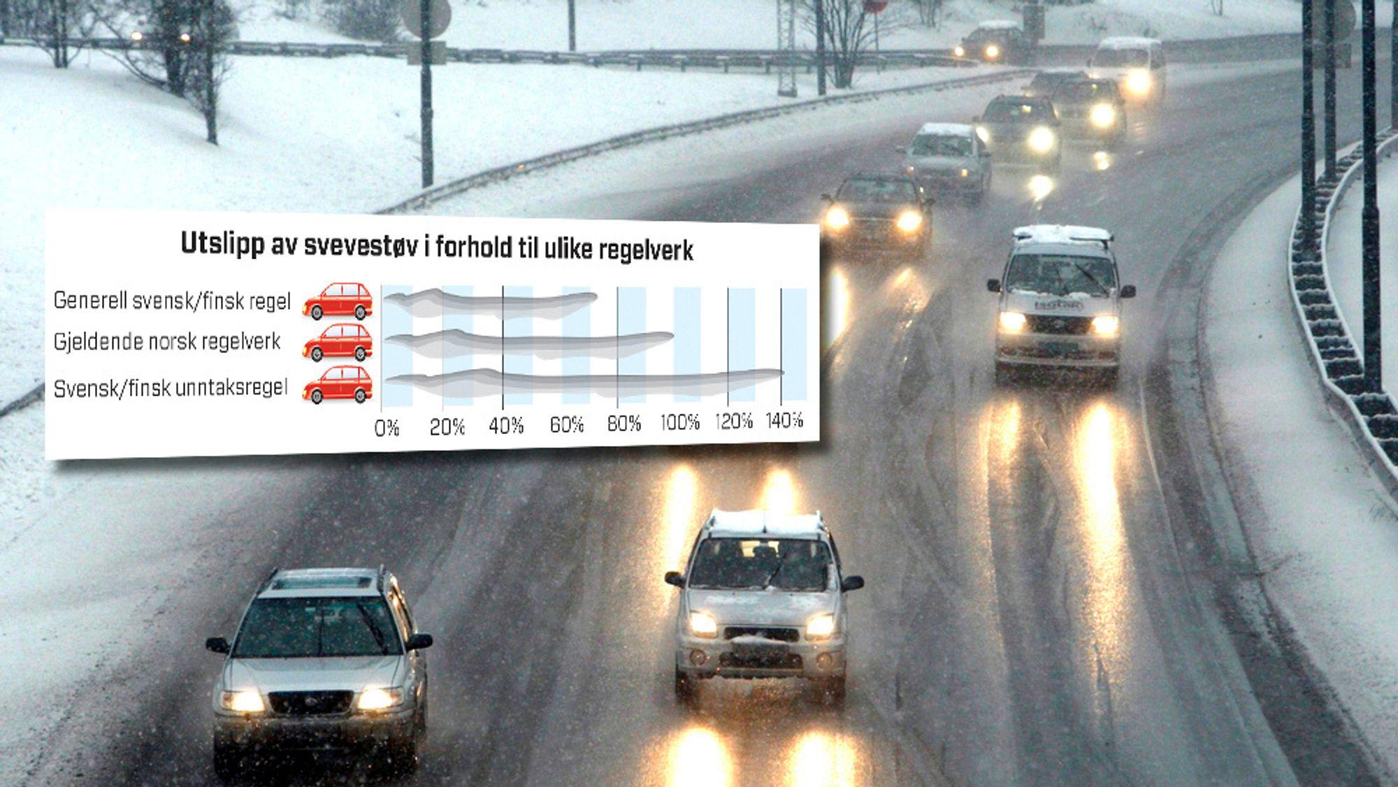 Økende antall pigger på piggdell gir betydelig mer svevestøv viser en ny test gjennomført av Vegvesenet og det svenske Trafikverket.
