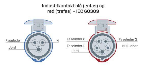 Industrikontaktene, også kalt rundstift, finnes i flere varianter. De kan levere enfase eller trefase, og større strømstyrker enn en kurs med Schuko-kontakt.