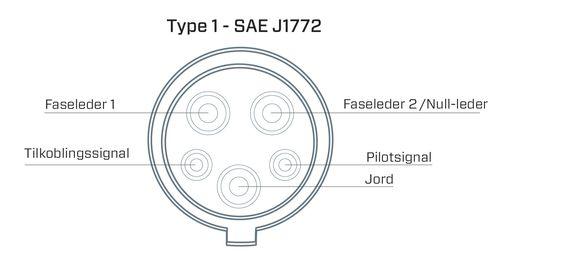 Type 1-kontakten er vanlig på japanske biler, og er standard i Nord-Amerika.