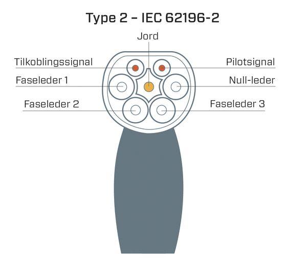 Type 2-kontakten er en forholdsvis enkel kontakt med mange muligheter. Den støtter trefase, men kan også brukes til likestrøm.
