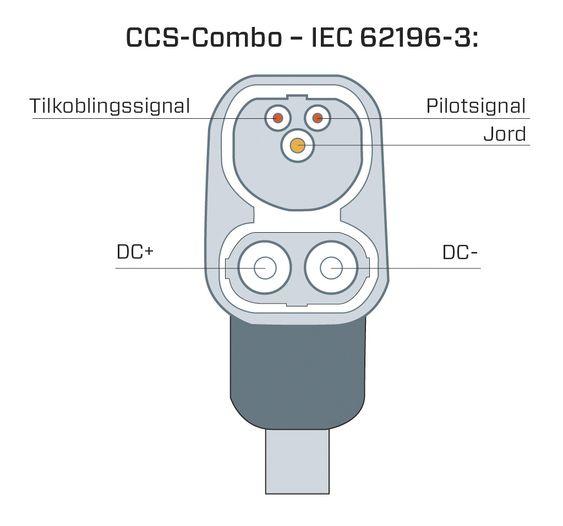 CCS-kontakten er en videreutvikling av den vanlige type 2-kontakten, med egne stikk for likestrøm. Jord og kommunikasjoin går over kontaktene i type 2-delen.