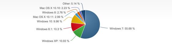 Som vi kan se av diagrammet, har Windows 7 fortsatt en klar ledelse.