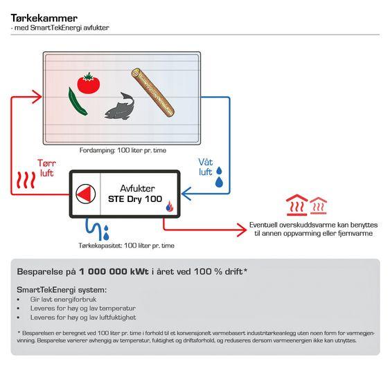 Prinsippskisse for SmartTekEnergi.