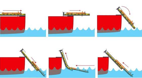 """Slik fungerer Munins """"launch/recovery""""-system, det såkalte mini-stinger-konseptet."""