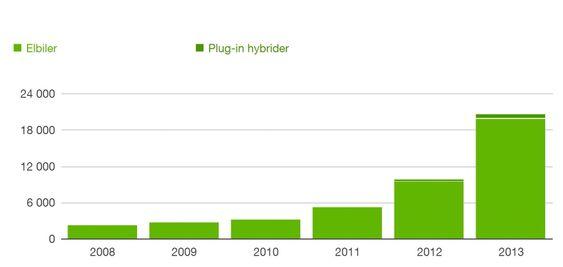 Utviklingen av elbilsalget siden 2008. Det begynte å røre på seg i 2011 og 2012, og eksploderte i 2013.