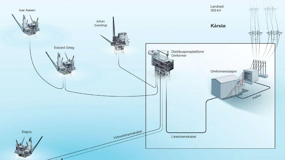 Regjeringen dropper krav om elektrifisering av alle plattformene på Utsirahøyden.