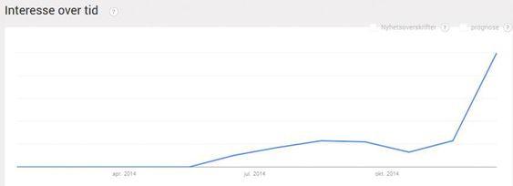 Grafen viser antall søk etter aktivitetsarmånd siste 12 måneder. Det topper seg før jul.