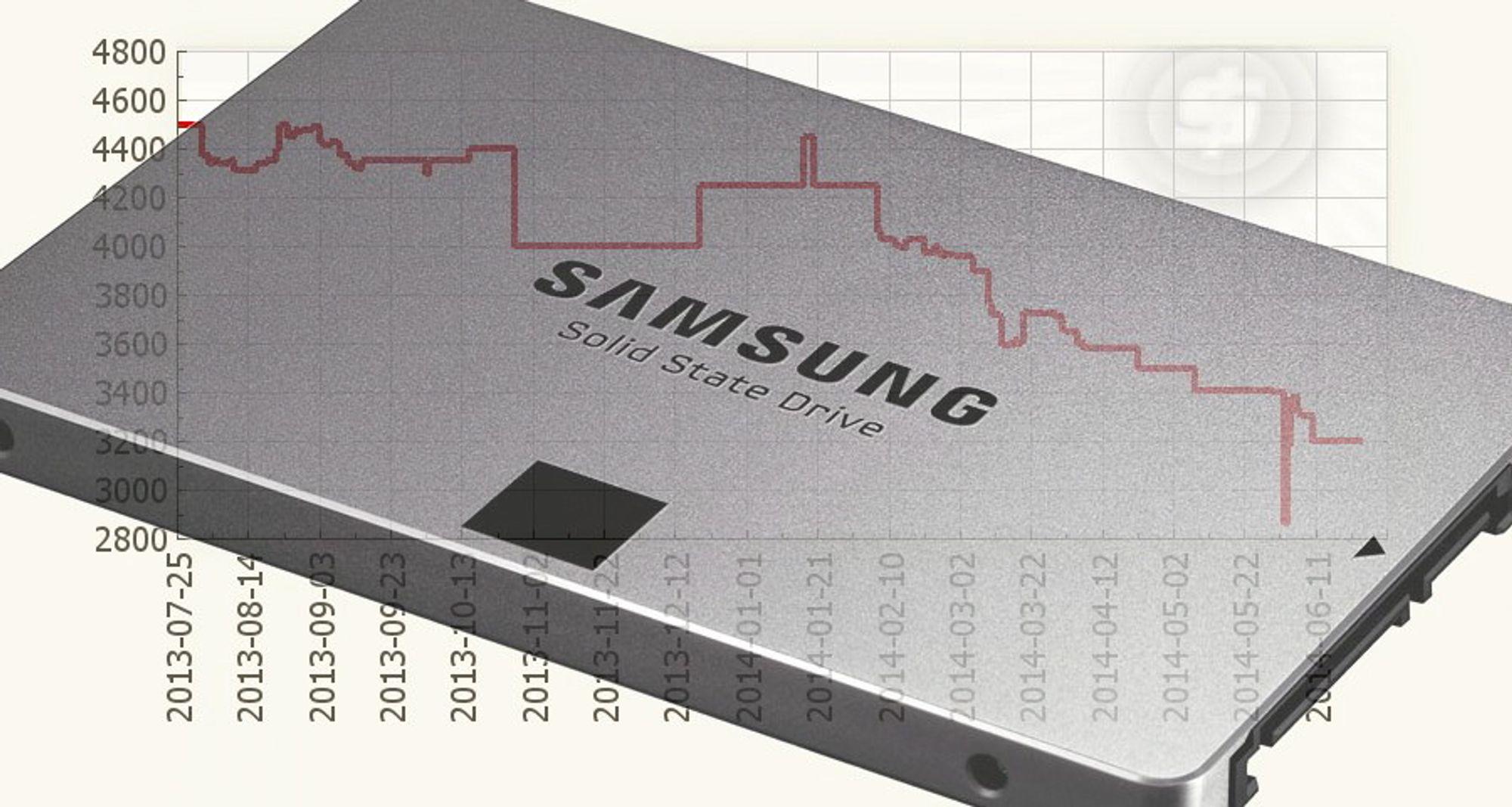 Samsung 840 EVO er i skrivende stund rimeligste SSD med 500 GB kapasitet. Siden januar har prisen sunket med mer enn 1300 kroner, ifølge prisjakt.no