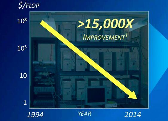 Riktig vei: Prisreduksjon på superdatakraft er ikke noe nytt. Prisen per flyttalloperasjon har falt til en fententusendedel på 20 år og den vil fortsette i samme tempo tror Intel.