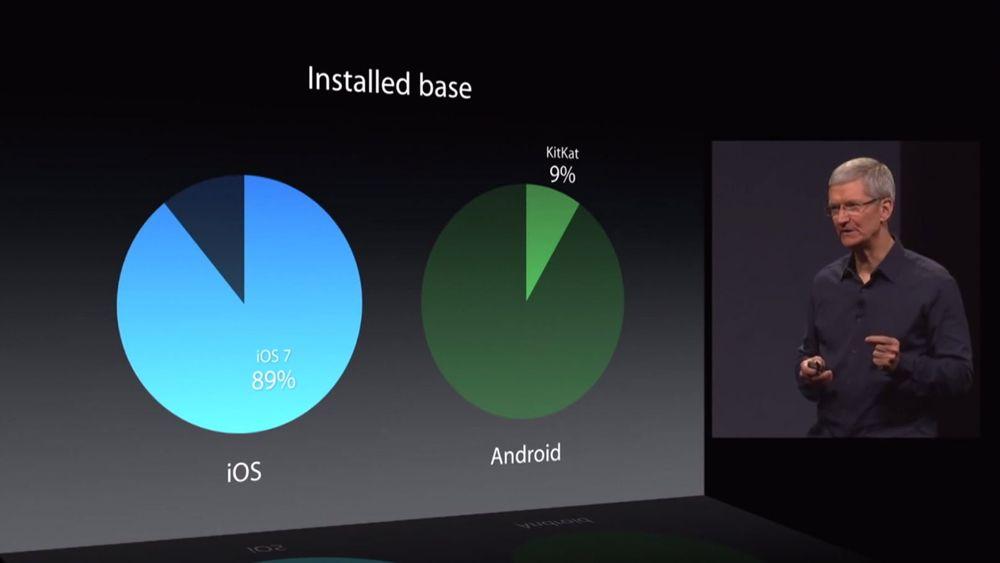 Apples Tim Cook hevder at siden Android-brukere flest ikke er på siste utgave av Android, er de utsatt for sikkerhetsrisiko.