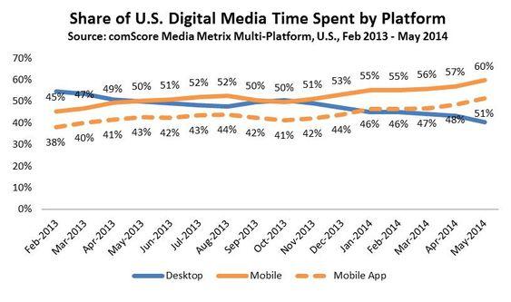Utviklingen i amerikanernes bruk av mobiler, nettbrett og tradisjonelle PC-er på nett etter februar 2013.