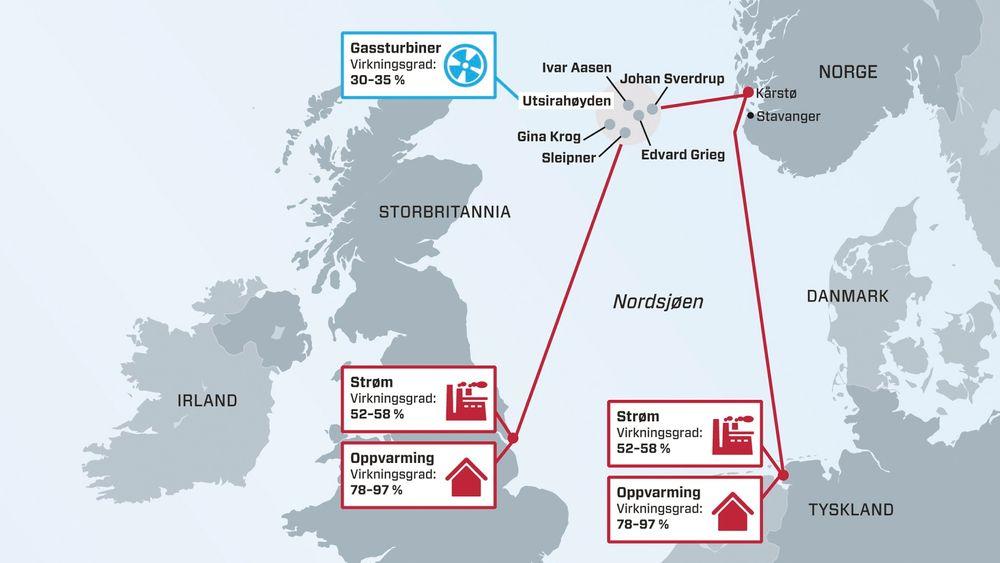 Gass eller strøm: Kartet viser virkningsgraden for ulik bruk av gass fra Utsirahøyden: a) Kraft fra gassturbiner (blå), b) Eksport av gass via rør (rød).
