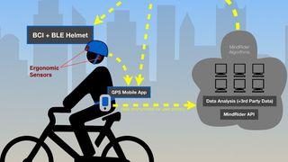 Denne sykkelhjelmen måler signaler fra hjernen