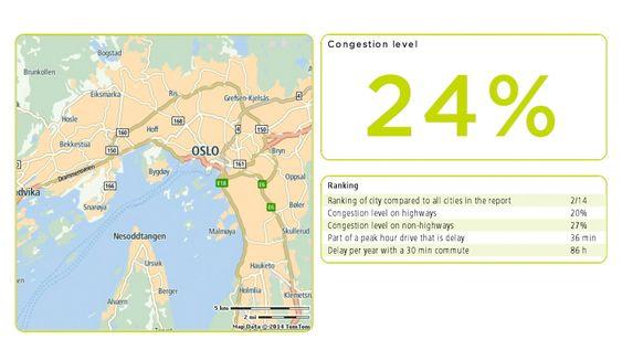 Triste tall: En bliist i Oslo med 30 minutter til jobben må forvente å tape ytterligere 11 arbeidsdager årlig i bilen.
