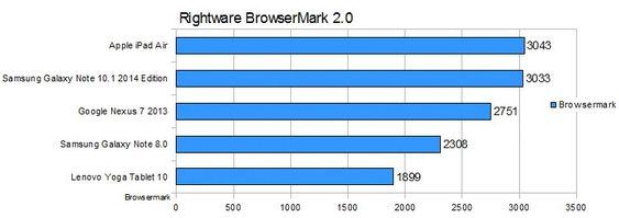 Browsermark 2.0.