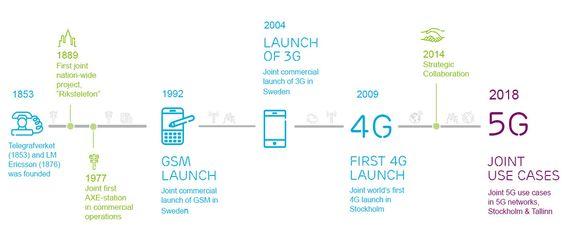 TeliaSonera og Ericsson har hatt flere prosjekter sammen, og i forbindelse med dagens pressemelding har de samlet noen av dem på denne tidslinjen.