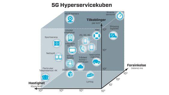 Alt øker: Visjonene rundt 5G skal gjøre det mulig å koble til mange millioner enheter som alltid er på per celle. Signalforsinkelsen kan variere fra flere sekunder ned mot et millisekund, avhengig av behov. Overføringshastigheter opp mot 10 Gbit/s vil bli støttet. Forbindelsene skal virke i hastigheter opp mot 500 km/t, og frekvenser fra 300MHz til 300 GHz vil kunne brukes i den nye teknologien.