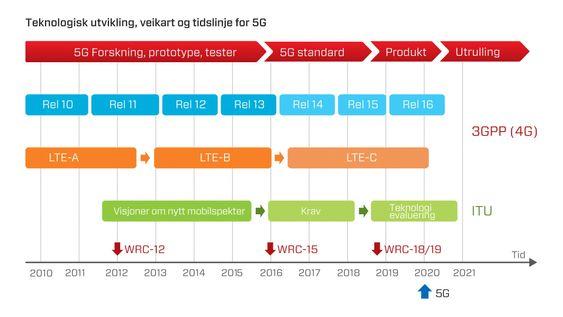 De tidligere generasjonene av mobilteknologi slik som 4G, vil fortsette å utvikle seg selv om 5G kommer. Mens den nye mobil-standarden utvikles, legges det også fram krav om nytt mobilspekter. Her vil det internasjonale radiomøtet i 2015, hvor de nasjonale teleregulatorene kommer sammen, bli avgjørende.