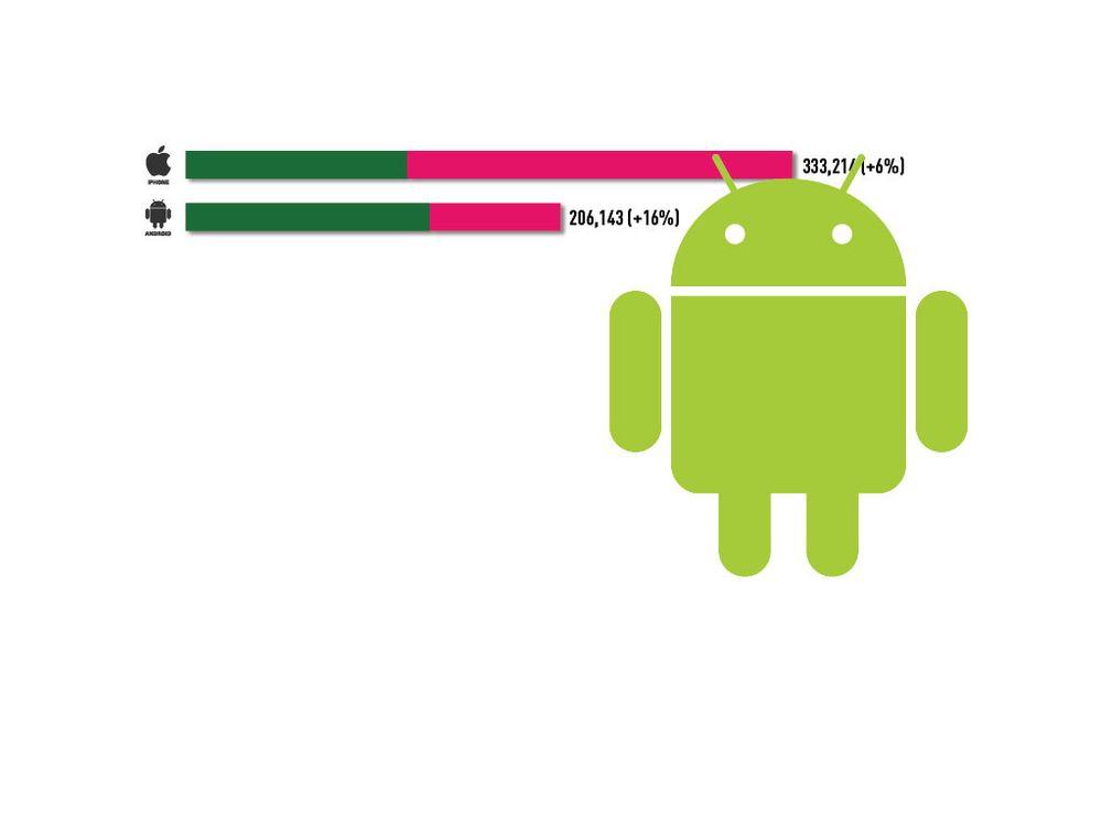 Android Market størst på gratis apps