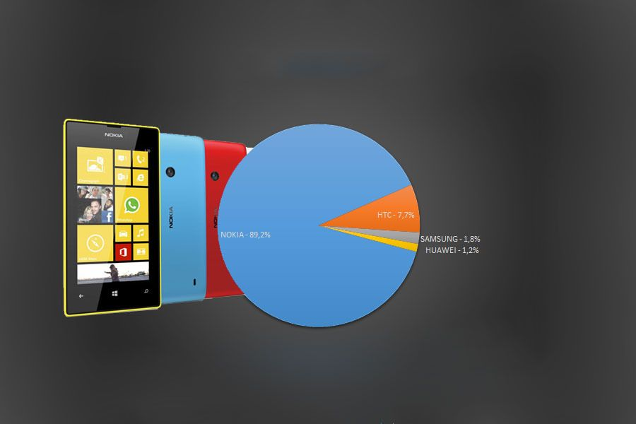 Windows Phone er Nokia