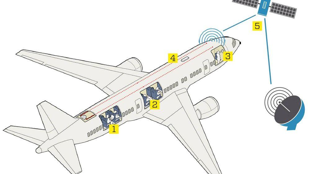 Slik påvirker mobilen flyets sikkerhet