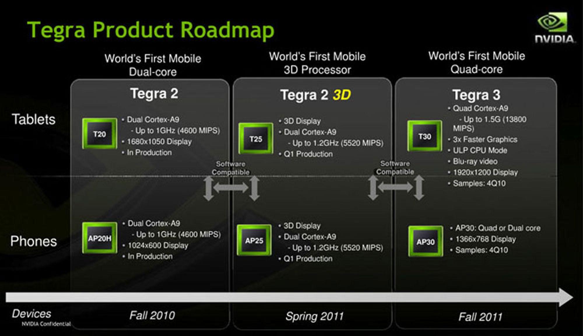 3D og fire kjerner fra Nvidia?