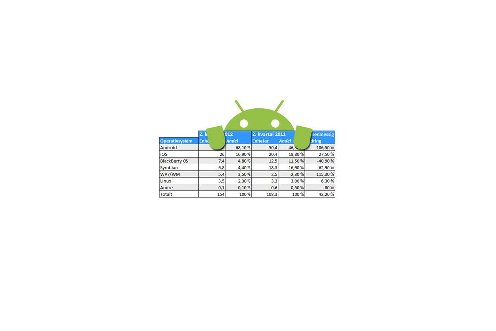 Android vokser seg stadig større
