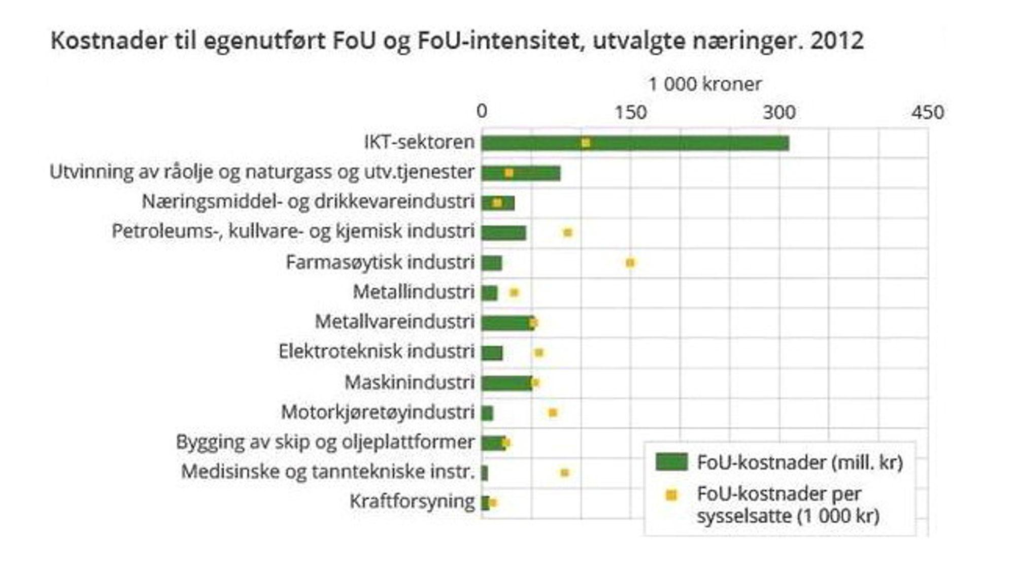 Denne oversikten over ulike sektorers FoU-investeringer i 2012 viser at it-sektoren legger mer penger i denne potten enn det øvrige næringslivet gjør.