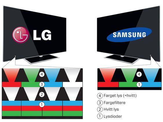 To veier til mål: LG og Samsung har valgt hver sin vei til TV med OLED-skjerm. Mens Samsung bruker tre fargede lysdioder ved siden av hverandre for å danne et piksel, bruker LG hele 12. Dioder i tre sjikt gir hvitt lys, og fargene oppstår ved at hvert piksel har tre diodegrupper med fargefiltre oppå og en gruppe uten som gir hvitt lys. LGs løsning er altså svært kompleks, men i praksis vesentlig enklere å produsere.