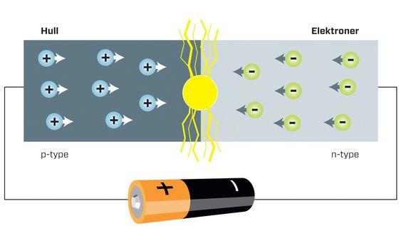 Bli lys: Når elektroner fra den negative halvledersiden treffer hullene i den positive, slås det løs fotoner innen det synlige frekvensområdet i overgangen mellom de to.