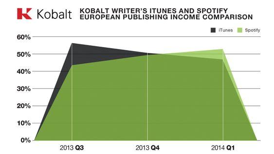 Kobalts tall viser at artistene de representerer nå har større inntekter fra Spotify enn iTunes i Europa.