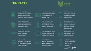 12 «fun facts» om norsk nyskapning