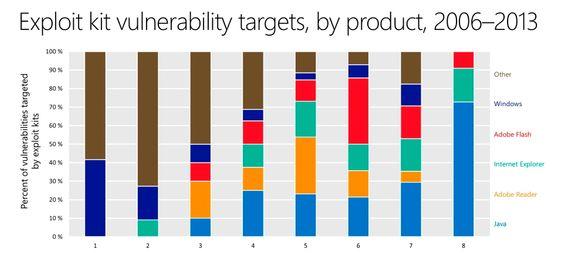 Trusselbilde endres: I årene fra 2006 til i fjor har de som utvikler angrepsverktøy endret fokuset sitt betydelig. I 2006 var Windows et av de største målene, men etter at Microsoft har fått orden på sikkerheten har skurkene sluttet å utvikle angrepsverktøy. Men Microsoft går ikke helt klar. Internett Explorer er fremdeles et attraktivt mål selv om ingen ting slår Java. Java ser ut til å være den foretrukne vei inn i datamaskiner for tiden.