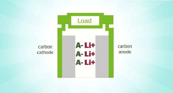 Dobbelkarbon: Både anoden og katoden er laget av karbon. Ikke hvilken som hellst kullbit men svært avansert karbon basert på bomull som råmateriale. Elektrolytten er litium og et annet hemmelighetsfullt materiale
