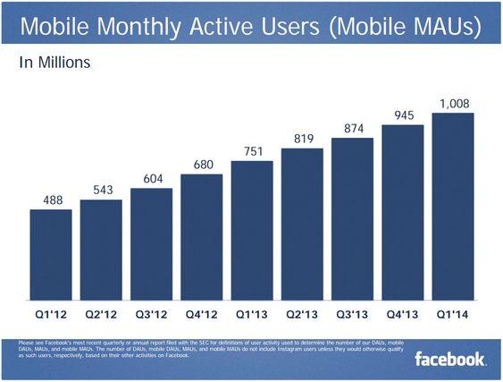 Facebook har nå over en milliard månedlige brukere på mobile plattformer.