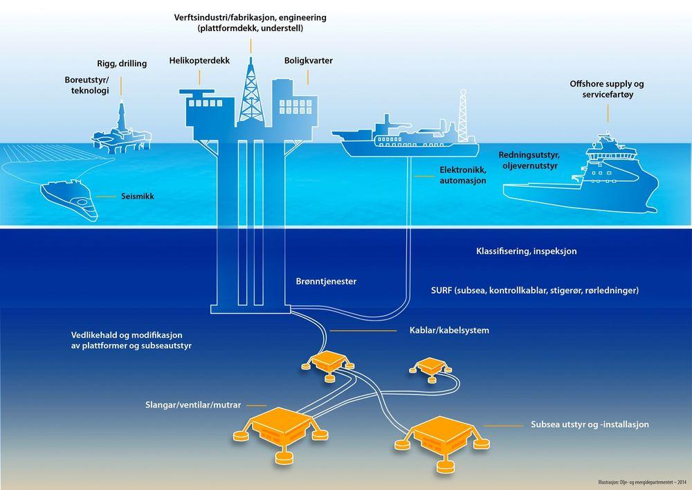 HELE VERDIKJEDEN: Norsk olje og gassindustri består av alt fra rigger, slanger og ventiler, til kabler og subseautstyr, samt oljevernutstyr og servicefartøy, for å nevne noe.
