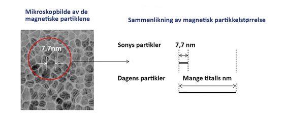 Supersmått: Den nye vakuumteknologien Sony har utviklet kan lage ektremt små magnetiserbare krystalline partikler av lik størrelse som kan lagre data på bånd i en hittil ukjent tetthet.