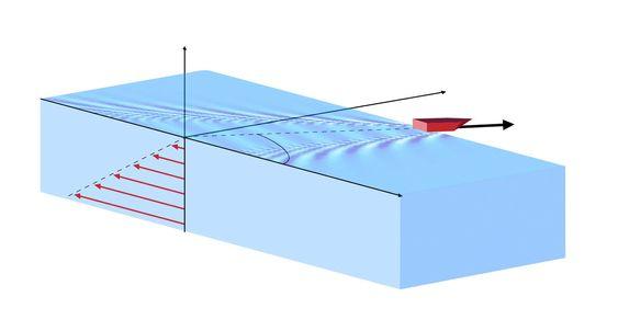 Bølgemønsteret bak en båt kan endre seg drastisk om vannet under overflaten er i bevegelse, og avhenger sterkt av hvilken vinkel strømningen danner med båtens kjøreretning.