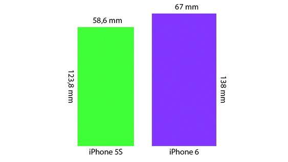 Om oppgitte mål i ryktene stemmer, er dette størrelsesforskjellen mellom iPhone 5S og iPhone 6 med 4,7 tommers skjerm.