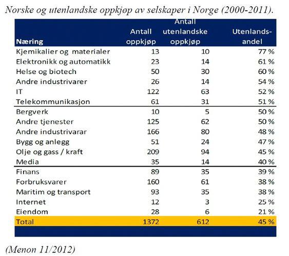 Oversikt: Menon laget i 2012 en rapport for Siva over utenlandske oppkjøp i Norge.