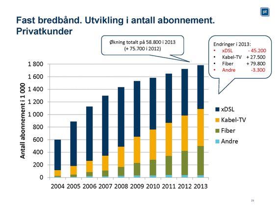 Vinner og tapere i bredbånd: Det blir flere abonnenter på fiber og kabel, mens færre vil ha DSL