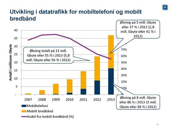 Voldsom dataøkning: Vi forbrukte 65 prosent mere data over mobilnettverkene i fjor