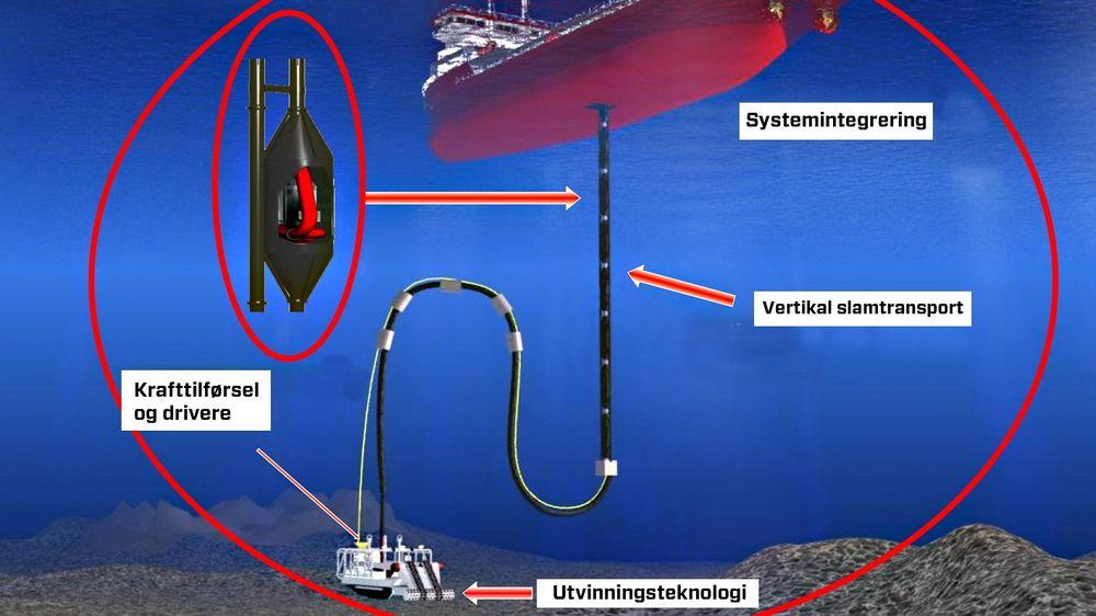 Slik ser det nederlandske selskapet IHC Mining for seg å utvinne mineraler fra dypt vann.