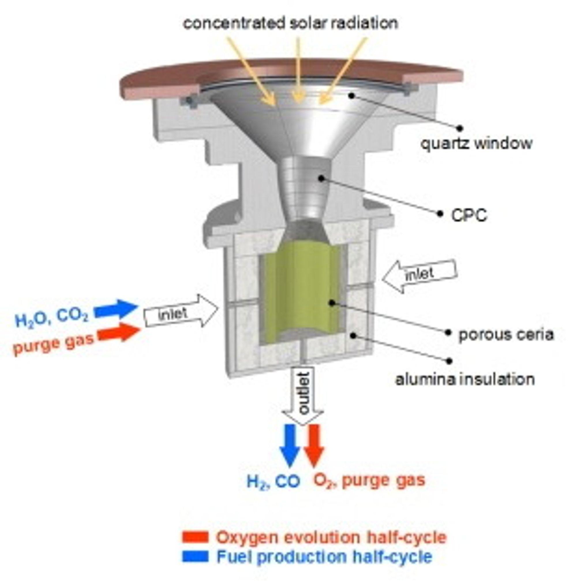 I denne reaktoren blir CO2 og vann omgjort til syngass.