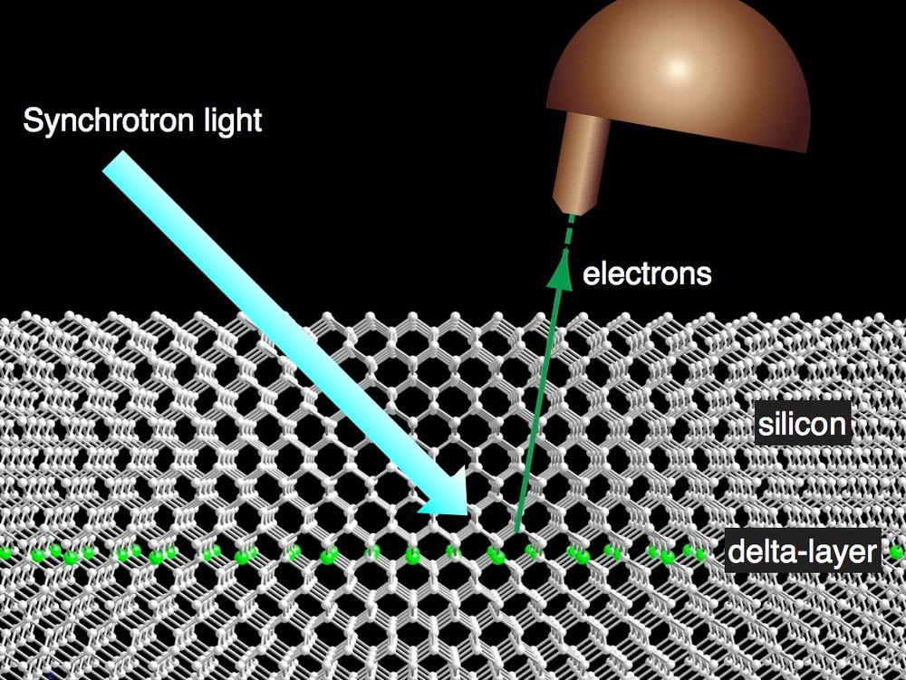 Skjematisk fremstilling av fotoemisjonsmåling. UV eller røntgenlys fra en synkrotron lyskilde blir brukt til å avgi elektroner fra delta-laget. De blir samlet inn og analysert i en halvkuleformen elektronanalysator.