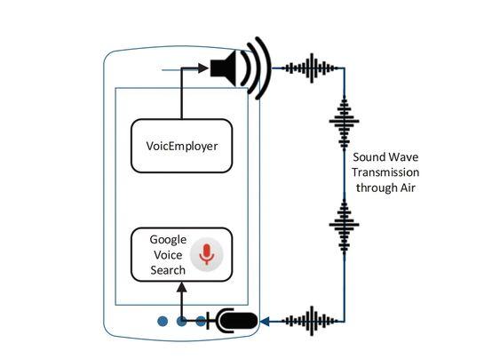 Lydfiler spilt av fra VoiceEmployer aktiverer Googles stemmesøk og kan fjernstyre visse kommandoer ved å kommunisere med mikrofonen.