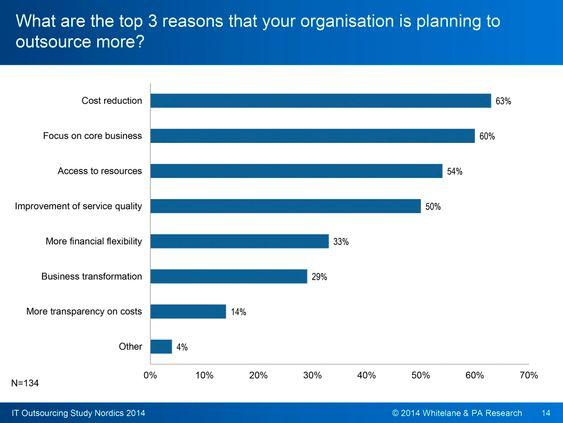 Mange grunner: Det er en lang rekke ulike grunner til å sette ut IT-tjenestene. I Norge er det benytte ressursene til noe annet enn å drive IT som er den viktigste driveren og ikke kost.