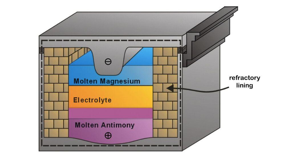 Kjempebatteri: Høytemperaturbatteri (liquid metal battery) kan lagre store mengder fornybar energi, som sol og vind. Slike gigantbatterier kan bli en viktig del av fremtidens strømforsyning.