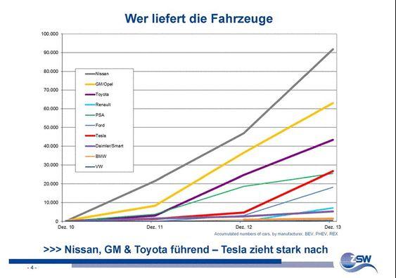 Slik fordeler verdens ladbare biler seg på merke.