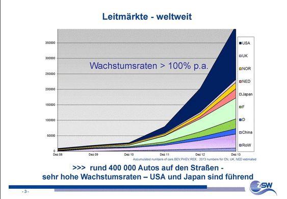 USA, Japan og Kina har flest biler og flest ladbare biler.